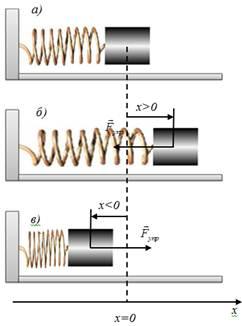 Spring pendulum  Elastic and quasi-elastic forces  The