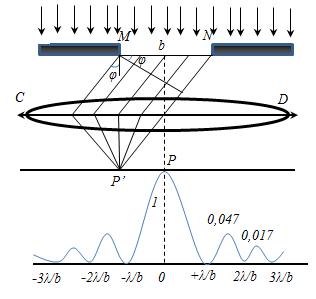 объясните образование максимумов и минимумов дифракционной картины