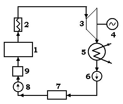 Цикл паросиловой установки в