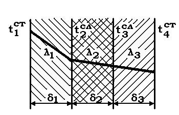 Изобразите графически характер распределения температуры по  Характер распределения температуры по толщине плоской трехслойной стенки для стационарного теплового режима при