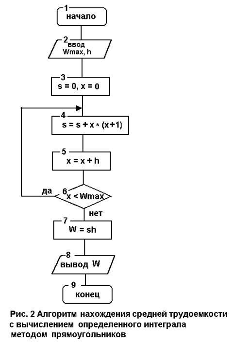 площадь прямоугольника W